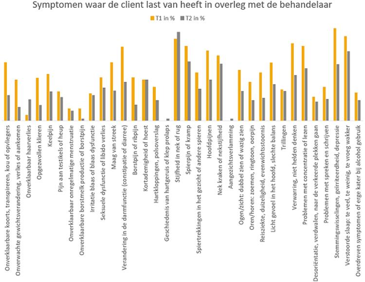 Symptomen waar de client last van heeft in overleg met de behandelaar