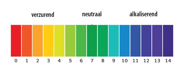 pH-waardes
