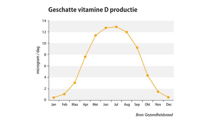 Geschatte vitamine D productie