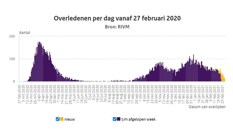 Overlevenden per dag vanaf 27 februari 2020