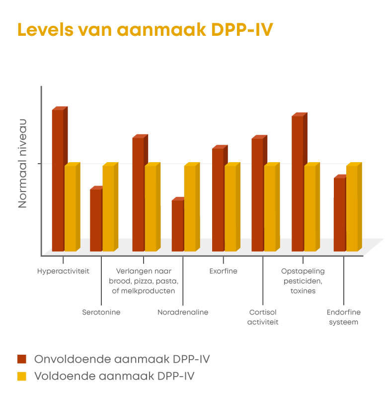 Levels van aanmaak DPP-IV